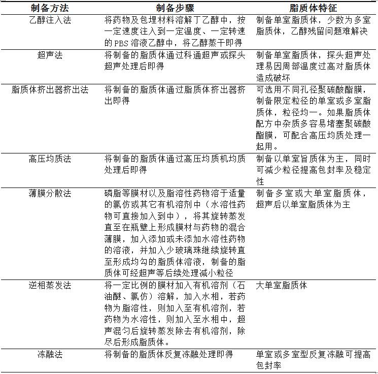 脂质体制备方法.png