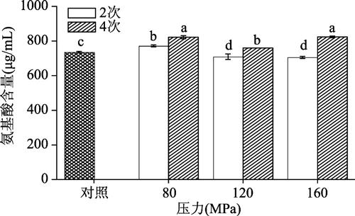 HPM处理对铁棍山药汁氨基酸含量的影响