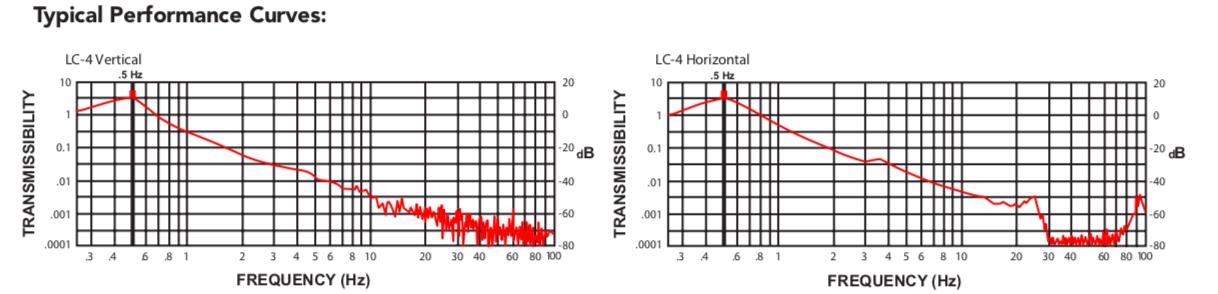 Minus K減震臺性能曲線圖.png
