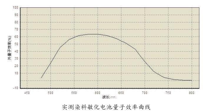 实测染敏电池量子效率曲线.jpg