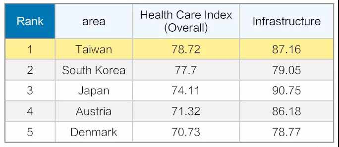 台湾健康照护体系被评世界第一.jpg