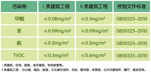 遂宁亚搏平台检测有2个标准你知道吗?