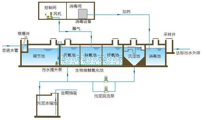 生活、醫療污水處理設備
